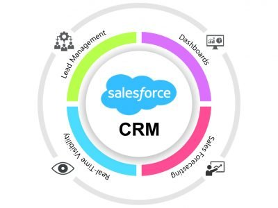 salesforce crm for business