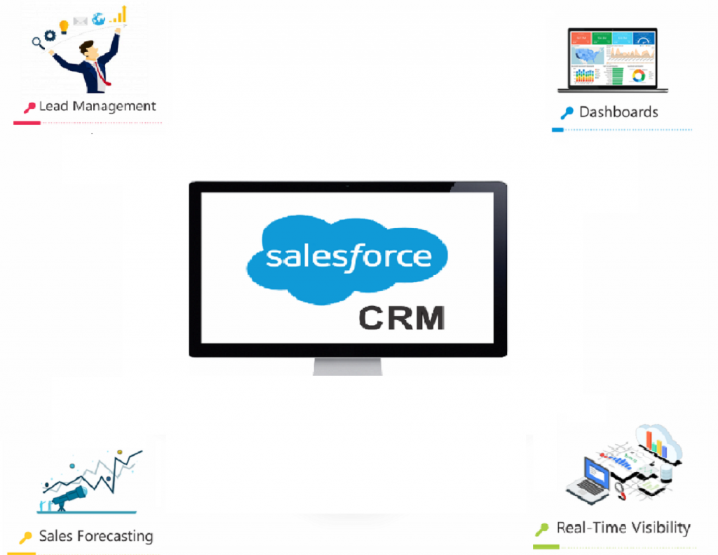 salesforce crm for small businesses in sydney
