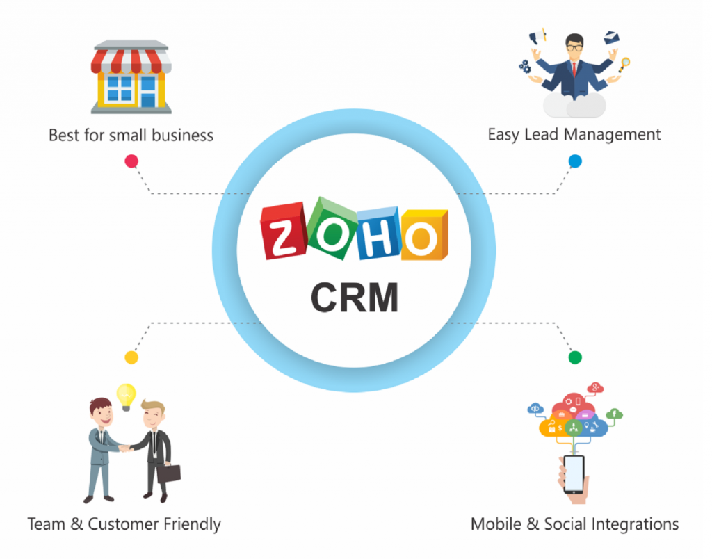 zoho crm integration services